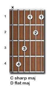 Guitar Chords Chart - Beginner And Intermediate