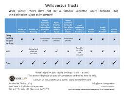 Will Vs Trust Chart Wills Vs Trust Chart Mmz Law