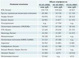 Реферат Маркетинговый анализ деятельности ЗАО Европлан  ПРИЛОЖЕНИЕ 4