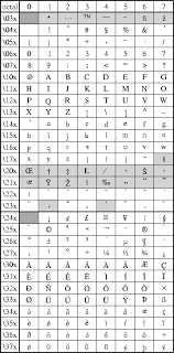 Octal Number Chart F Chart Of Octal Codes For Characters
