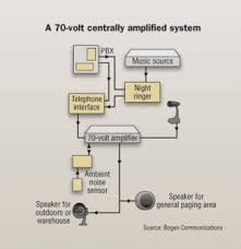 choosing the right paging and alert system cabling install Valcom Paging Horn Wiring Diagram this single zone application solution provides an office, factory, or warehouse with four types of input sources live paging from any pbx extension, ValCom V-1030C Wiring