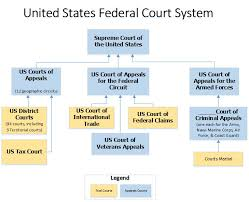 United States Court System Flow Chart Court Hierarchies Legal Research Research Guides At