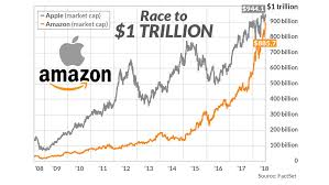 Amzn Stock Quote Stunning First To 48 Trillion Amazon Or Apple Nobrainer The People Have