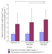 Diprivan Dosage Chart Diprivan