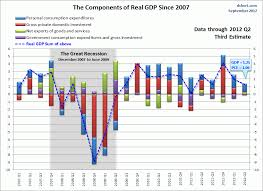 Gdp By Month Chart Chart Gdp Components