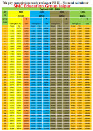 Rajasthan 7th Pay Commission Pay Matrix Pay Calculator