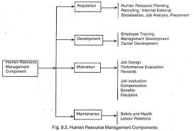 Personnel Management Job Description Role And Qualities Of A Personnel Manager