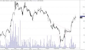 Bump Run Bottom Reversal Trader Tactics