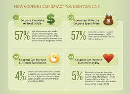 Make Coupons How To Create A Popup Coupon That Boosts Sales