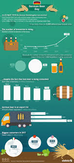 Hops Types Chart Chart German Beer Day Statista