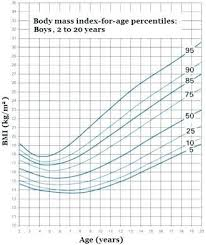 Child Growth Chart Calculator Child Growth Chart Calculator Facebook Lay Chart