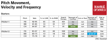 North Carolina Leads College Baseball Into The Analytics Age