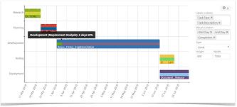 Confluence Gantt Chart Macro 5 Tips To Become A Gantt Chart Expert Using Atlassian