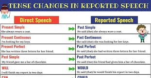 Reported Speech Chart Direct And Indirect Speech Verb Tense Changes 7 E S L