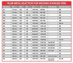 Aluminum Filler Rod Selection Chart Aluminum Welding Aluminum Welding Chart