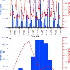 A The Blue Bar Chart Shows Monthly Rainfall Data And Red