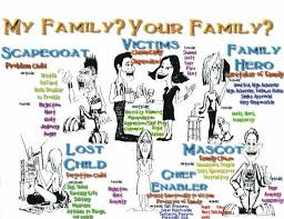 child roles in dysfunctional families lucky otters haven dysfunctional family