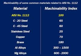 Steel Machinability Chart What Is Machinability Definition And Examples Market