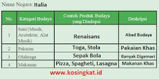 Jawaban tugas bahasa indonesia kelas 12 kurikulum 2013 halaman 80 sd 100. Kunci Jawaban Ips Kelas 9 Halaman 67 68 Aktivitas Kelompok Kosingkat