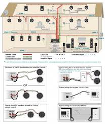 cat 5 house wiring diagram trusted wiring diagrams \u2022 Electrical Wiring Diagrams For Dummies house wiring diagram typical wiring home speaker wiring diagram cat rh statsrsk co cat 5 house wiring diagram electrical wiring diagrams