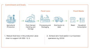 """CPF vows to achieve """"Zero food loss and food waste"""" in 2030"""