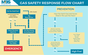 Gas Safety Response Flow Chart Mbs Engineering Natural