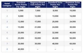 Hyatt Rewards Chart Your Guide To The World Of Hyatt Award Chart Nerdwallet