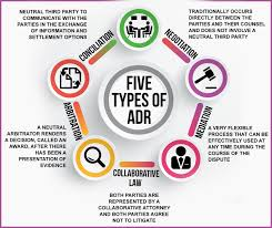the five types of adr an explanation of the different types of the five types of adr an explanation of the different types of alternative dispute resolution
