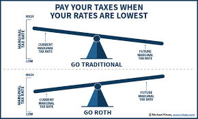 Ira Vs Roth Ira Comparison Chart When Its A Bad Deal To Inherit A Roth Ira
