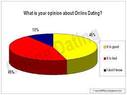 Online Dating Vote Results Week 7