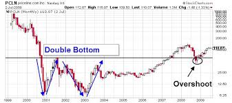 Priceline Stock History Chart Priceline Group Inc These 3 Charts Show Where Pcln Stock