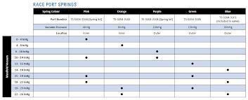 Turbosmart Bov Race Port Gen V Spring Kit