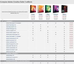 Adobe Creative Suite Comparison Chart Download Adobe Creative Suite 5 Trial