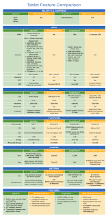 Leading Tablet Feature To Feature Comparison Chart