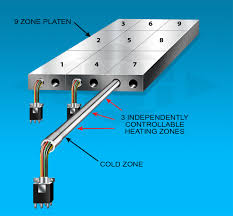 miniature cartridge heaters small diameter cartridge heaters multi maxi zone cartridge heaters