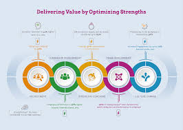 strengths training courses leadership training from strengthscope reg  delivering value by optimizing strengths infographic