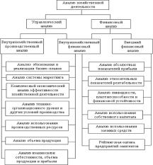 Дипломная работа Анализ и оценка финансовых результатов  Рис 1 1 Схема анализа хозяйственной деятельности Особенностями внешнего финансового