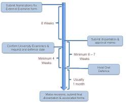 Time Line Forms Examination Timeline Graduate School University Of