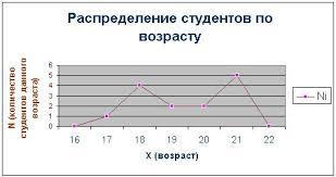 Реферат Статистические ряды распределения в изучении структуры  Статистические ряды распределения в изучении структуры рынка