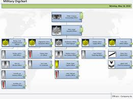Organizational Chart Template Excel Stanley Tretick