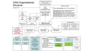 Csu Organizational Chart Cooperative Institute For Research In The Atmosphere