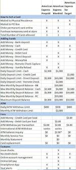 American Express Card Comparison Chart Comparing American Express Prepaid Cards Traveling Well