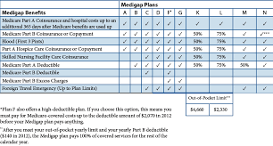 Which Medicare Supplement Plans Are Best Learn How To Choose