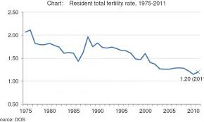 Birth Rate Chart Chart Of The Day Singapores Total Fertility Rate Declining