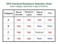 Epa Chemical Resistance Chart Uscg Chemical Compatibility Chart Chas 31 Encoding