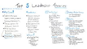 Top 5 Leadership Theories Projectmanager Com