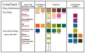 51 All Inclusive Abnormal Urine Color Chart