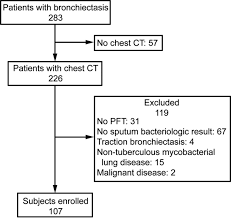 Serum Albumin And Disease Severity Of Non Cystic Fibrosis