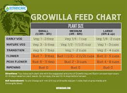 Botanicare Feeding Chart For Soil Botanicare Feeding Schedule Tri City Garden Supply