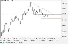 Incredible Charts Gold Silver Show Strength